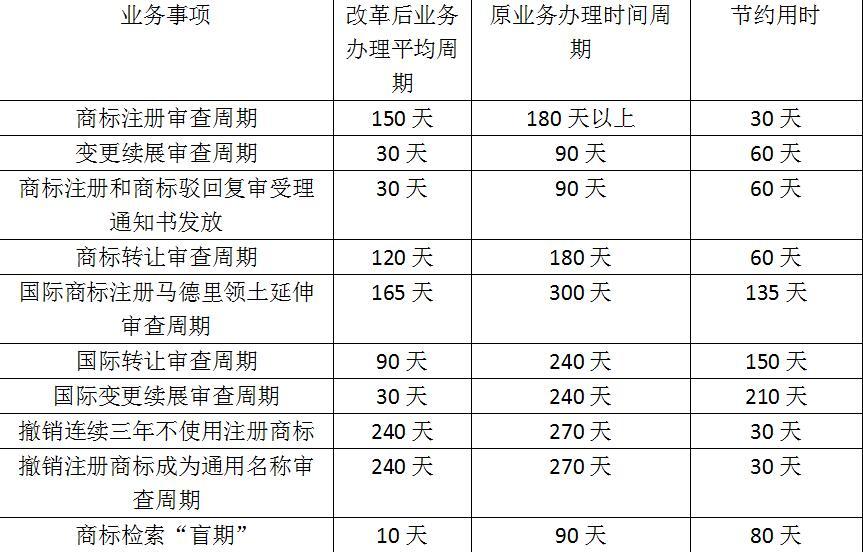 商标周期审查改革,商标注册表