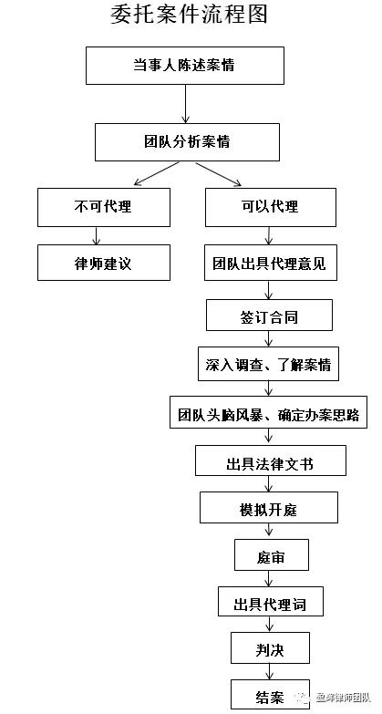 案件委托流程图